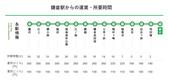 遠走高飛:江之島電鐵路線圖.JPG