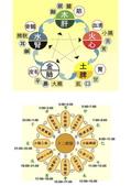 雜項:五行生剋-健康圖.jpg