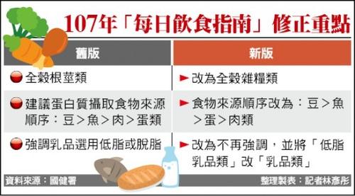 每日飲食指南2.jpg - 烹飪烘焙6